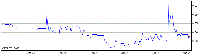 1 Year Inspirit Energy Share Price Chart