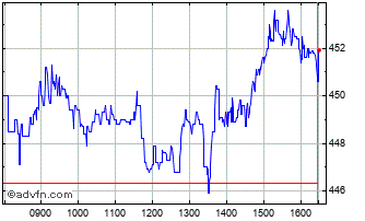Intraday Investec Chart