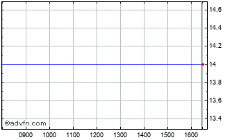 Intraday In-Deed Online Chart