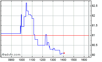 Intraday Ip Chart