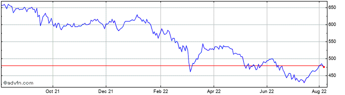 1 Year Invesco Perpetual Uk Sma... Share Price Chart