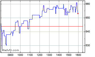 Intraday Impax Asset Man Chart