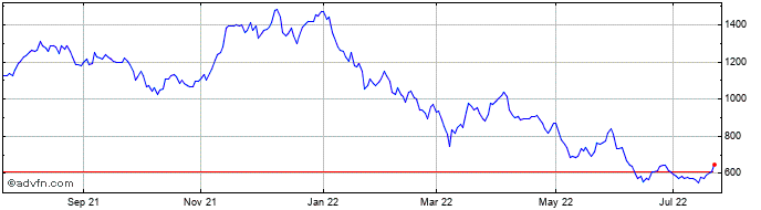 1 Year Impax Asset Management Share Price Chart