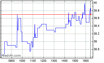 Intraday Iqe Chart