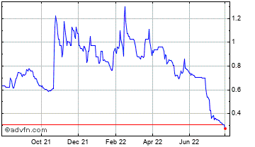 1 Year Ironveld Chart