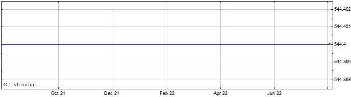 1 Year Inmarsat Share Price Chart