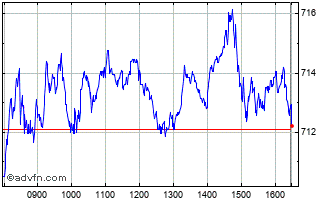 Intraday Ish Coreftse100 Chart