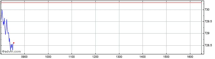 Intraday Ish Coreftse100  Price Chart for 25/2/2020