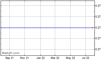 1 Year Itacare Capital Chart