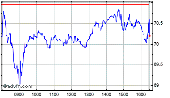 Intraday ITV Chart