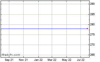 1 Year Invesco Gth Chart
