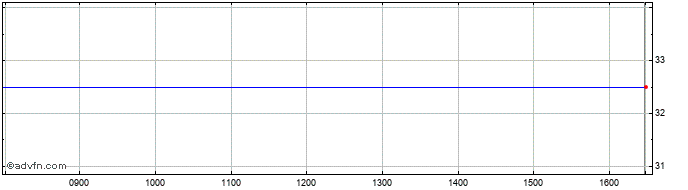 Intraday Ixico Share Price Chart for 18/11/2019