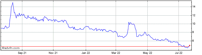 1 Year Bluejay Mining Share Price Chart