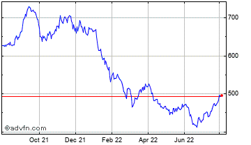 1 Year JP Morgan Japanese Investment Tr Chart