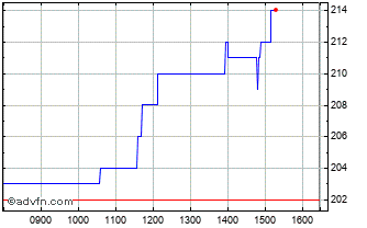 Intraday James Halstead Chart