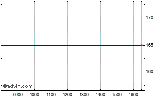 Intraday Jarvis Securities Chart
