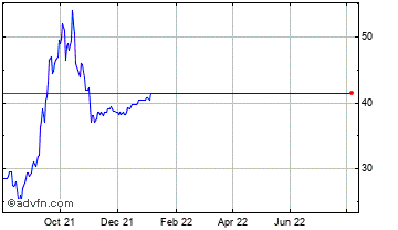 1 Year JKX Oil & Gas Chart
