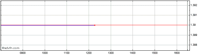 Intraday John Lewis Of Hungerford Share Price Chart for 26/1/2020