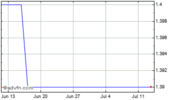 1 Month John Lewis Of Hungerford Chart
