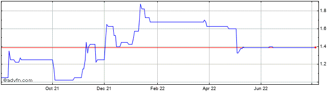 1 Year John Lewis Of Hungerford Share Price Chart