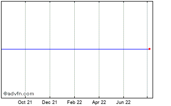 1 Year John Laing Infrastructure  Chart