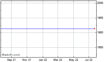 1 Year Jardine Lloyd Thompson Chart