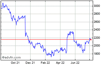 1 Year Johnson Matthey Chart