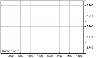 Intraday Johnston Press Chart