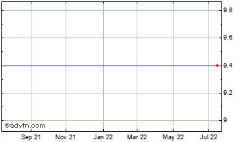 1 Year Jarvis Chart