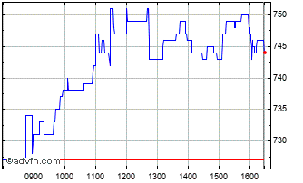 Intraday Jtc Chart