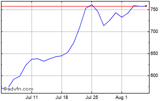 1 Month Jtc Chart