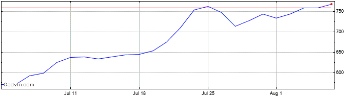 1 Month Jtc Share Price Chart