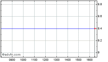 Intraday J2 Acqn Chart