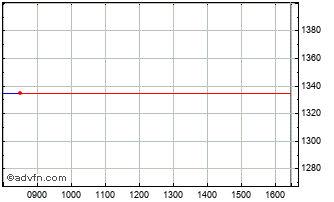 Intraday Jupiter Us Smaller Compa... Chart
