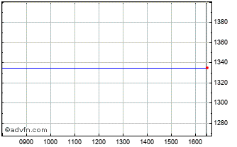 Intraday Jupiter US Smaller Chart
