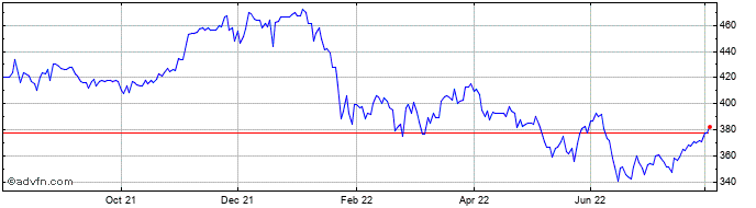 1 Year Jpmorgan Us Smaller Co. ... Share Price Chart