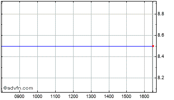 Intraday Jaywing Chart