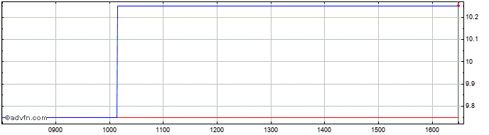 Intraday Jaywing Share Price Chart for 30/3/2020