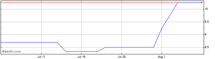 1 Month Jaywing Share Price Chart