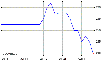 1 Month K3 Capital Gro. Chart