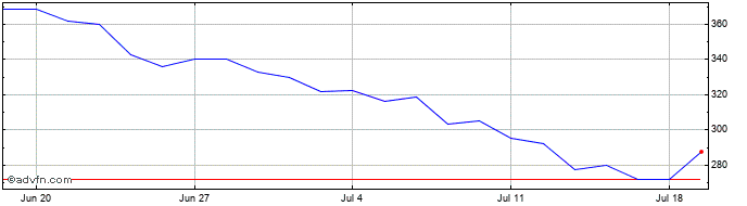 1 Month Kape Technologies Share Price Chart