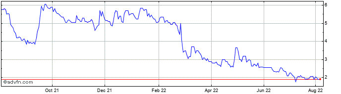 1 Year Kavango Resources Share Price Chart