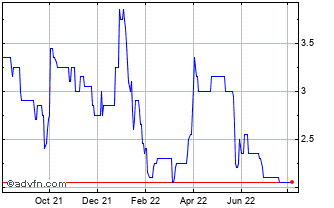 1 Year Karelian Diamond Resources Chart