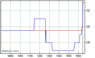 Intraday Knights Chart