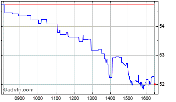 Intraday Kingspan Chart