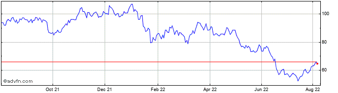 1 Year Kingspan Share Price Chart