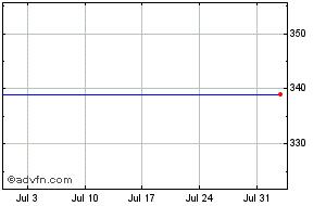 keystone investments share price