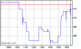 Intraday Kenmare Chart