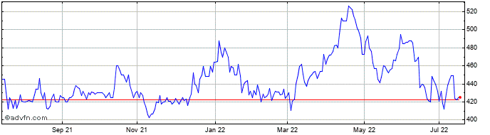 1 Year Kenmare Resources Share Price Chart