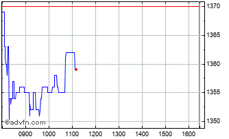 Intraday Kainos Group Chart